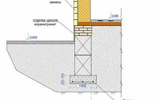 Высота фундамента над землей — ремонт в доме