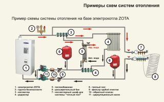 Обзор 10 электрокотлов для частного дома: эвпм, эван, протерм, зота и др. — ремонт в доме
