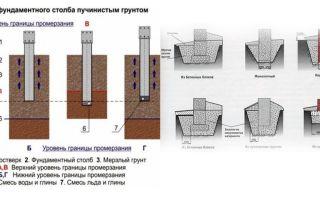 Фундаменты на пучинистых грунтах – ремонт в доме