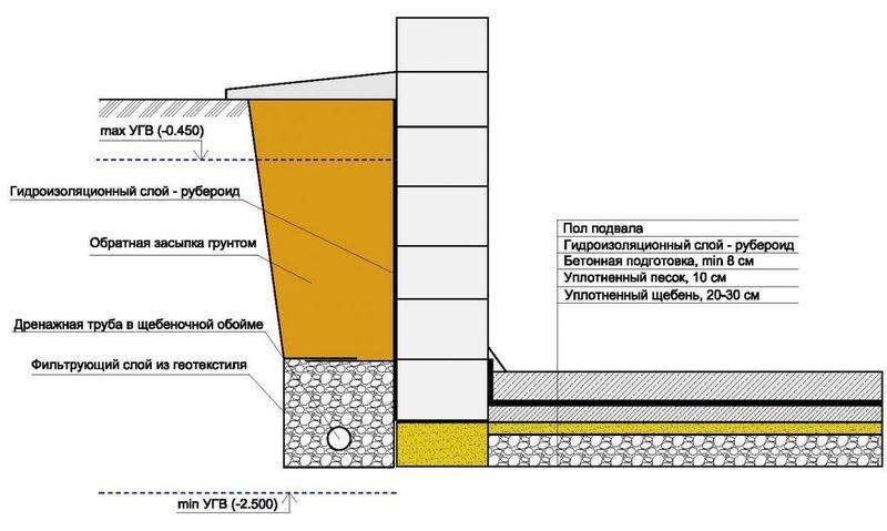 Горизонтальная гидроизоляция фундаментов цементным раствором смесь для ремонта бетона купить в краснодаре